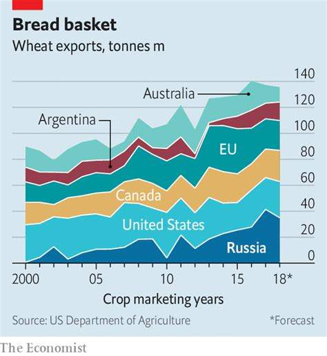 Russia has emerged as an agricultural powerhouse - Good