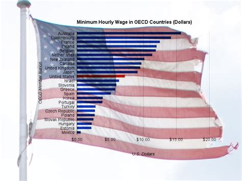 US Minimum Wage Is Pretty Low Compared To Some Countries