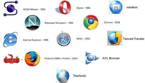 web browsers: history & timeline