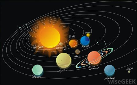 Why Planets Rotate Around The Sun, Planets Orbit the Sun,