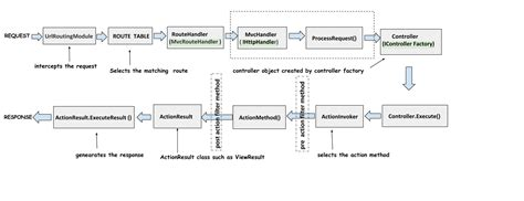 MVC Application Lifecycle - CodeProject