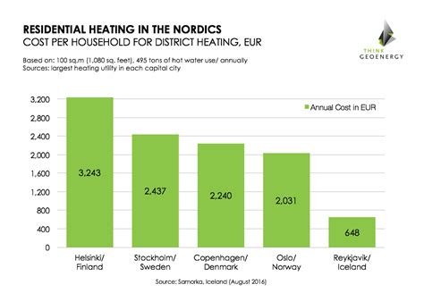 Geothermal energy giving Iceland lowest heating costs in