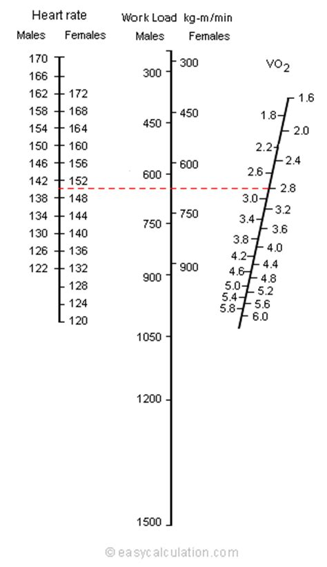 Astrand Cycle Fitness Test | Vo2 and Vo2 Max Calculation