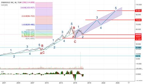 ENB Stock Price and Chart — TradingView