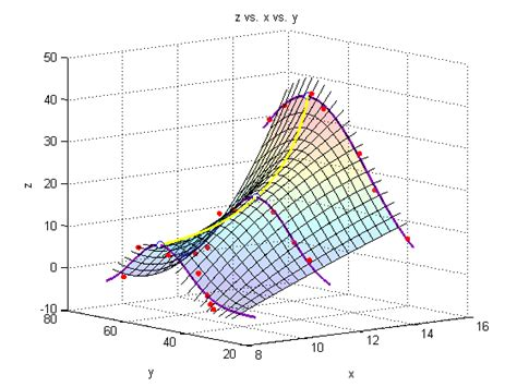 Matlab in Chemical Engineering at CMU
