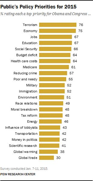 Public's Policy Priorities Reflect Changing Conditions at